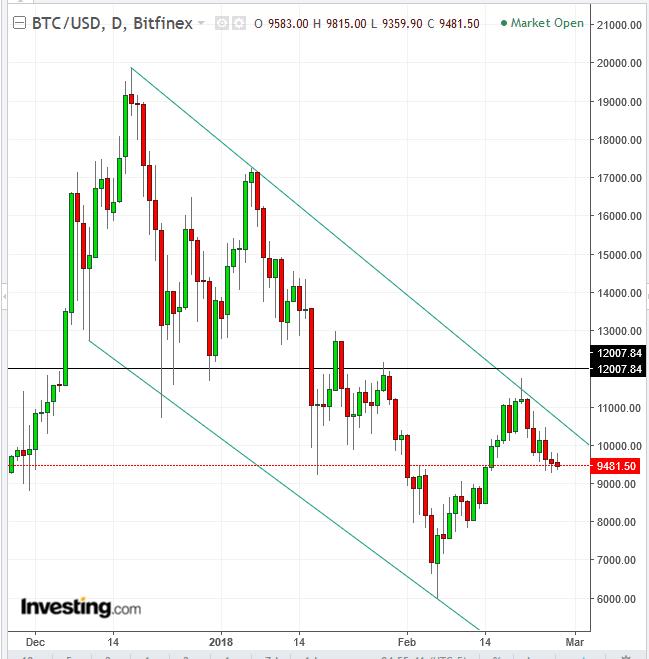 bitcoin chart įvesties signalų dvejetainiai variantai