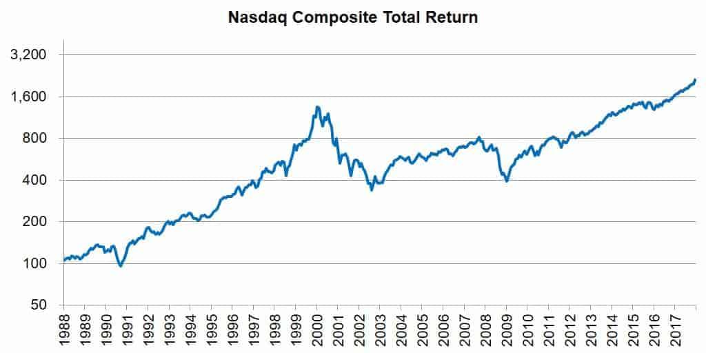 akcijų rinkodaros galimybės ištikimybės prekybos strategijos