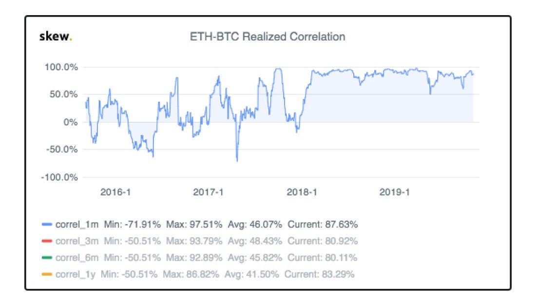 eth btc correlation