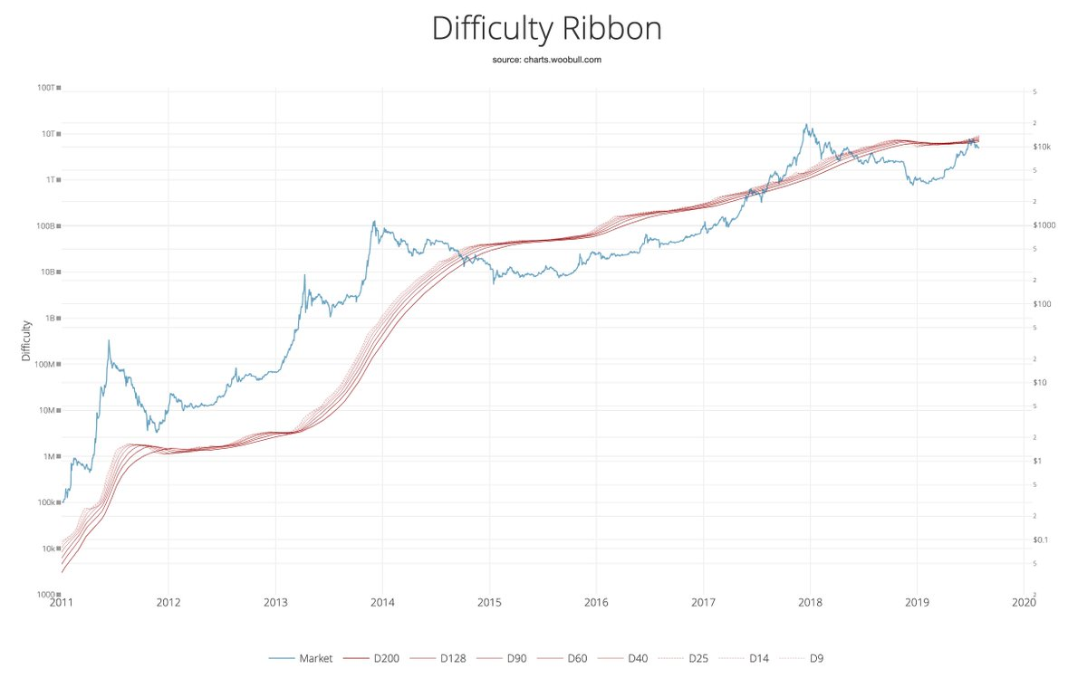 bitcoin difficulty change