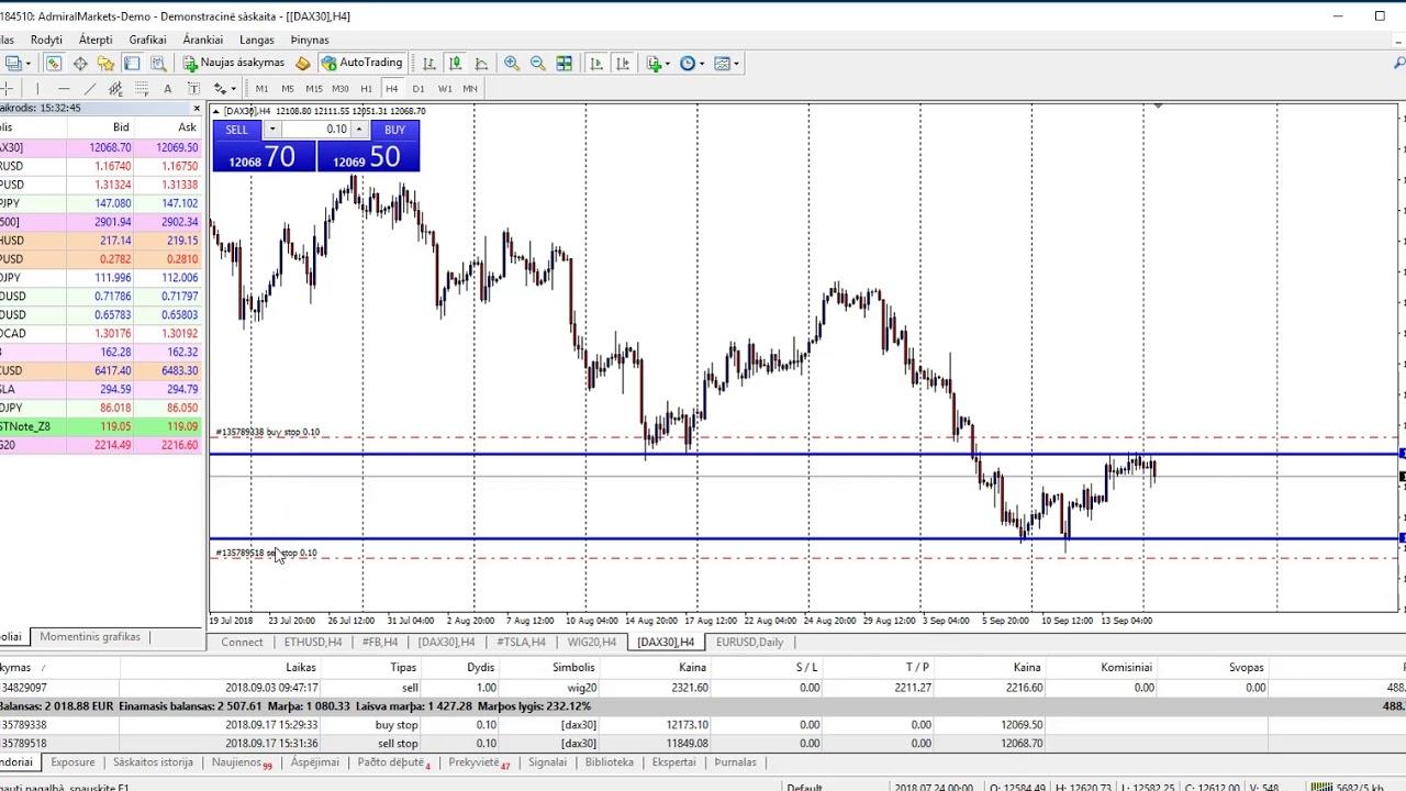 akcijų svyravimo prekybos strategija