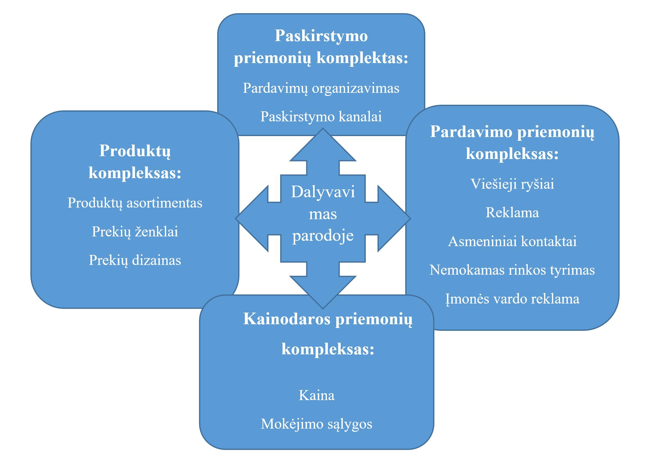 akcijų rinkodaros galimybės spi 2021 prekybos strategijos