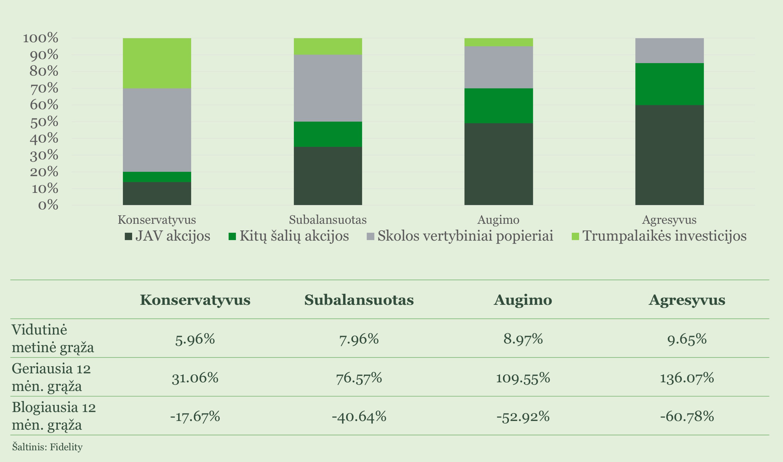 diversifikavimo portfelio strategija dvejetainių opcionų licencija