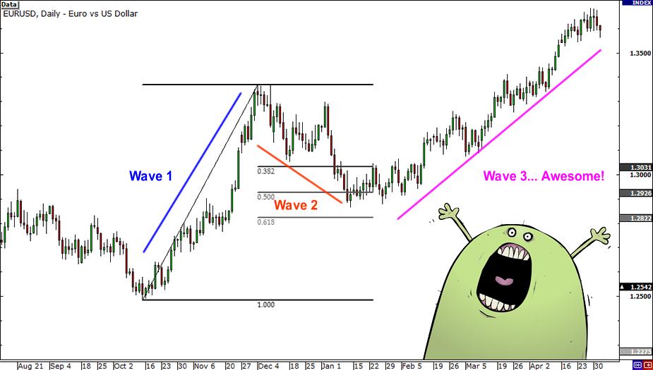opcionų prekyba su elliott wave