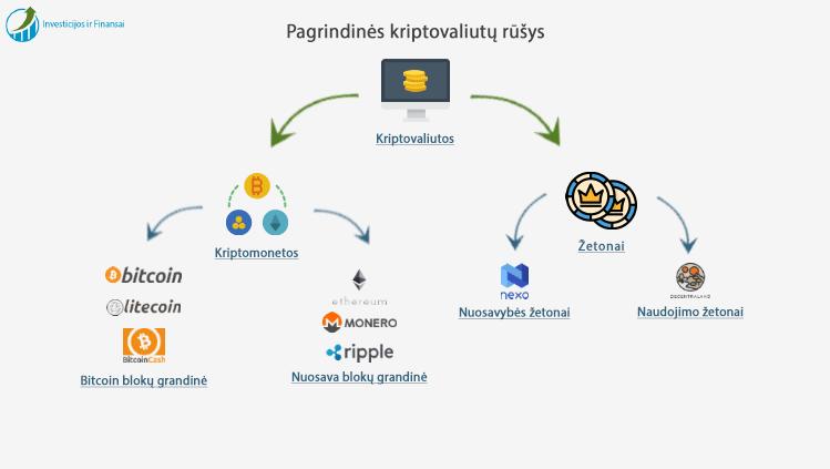 kriptovaliut kasyba investavimas ir prekyba blockchain pradedantiesiems