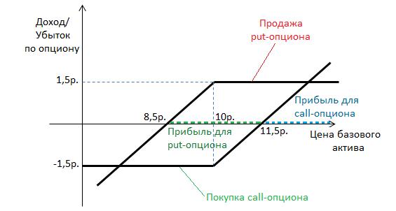 prekybos dvejetainių pasirinkimo sandorių diagramomis