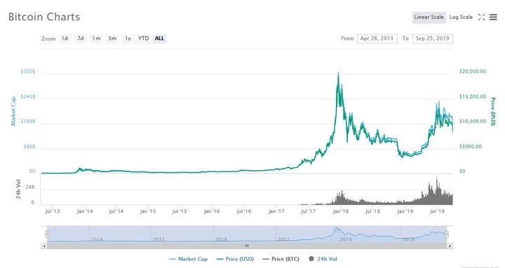 teistas mokantis bitkoino investicijas